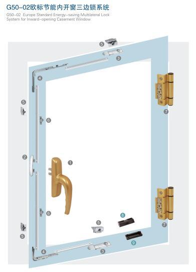 G50-02欧标节能内开窗三边锁系统